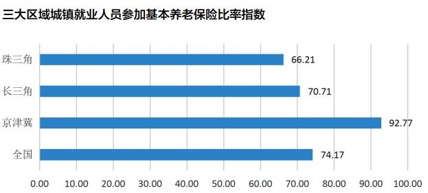 三大经济圈养老金指数PK:珠三角年金参与度最低长三角商保潜力待挖掘!