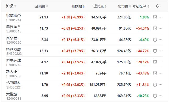 地产股收盘丨指数震荡上行深成指涨146% 招商积余涨699% 中房股份跌25%