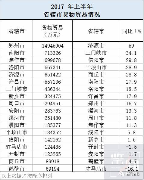 2017上半年河南各省辖市招商引资成绩单出炉:郑州市领跑全省(附排名)